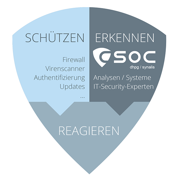 Vorteil SOC Cyber Security Operations Center CSOC synalis dhpg IT Köln IT Bonn