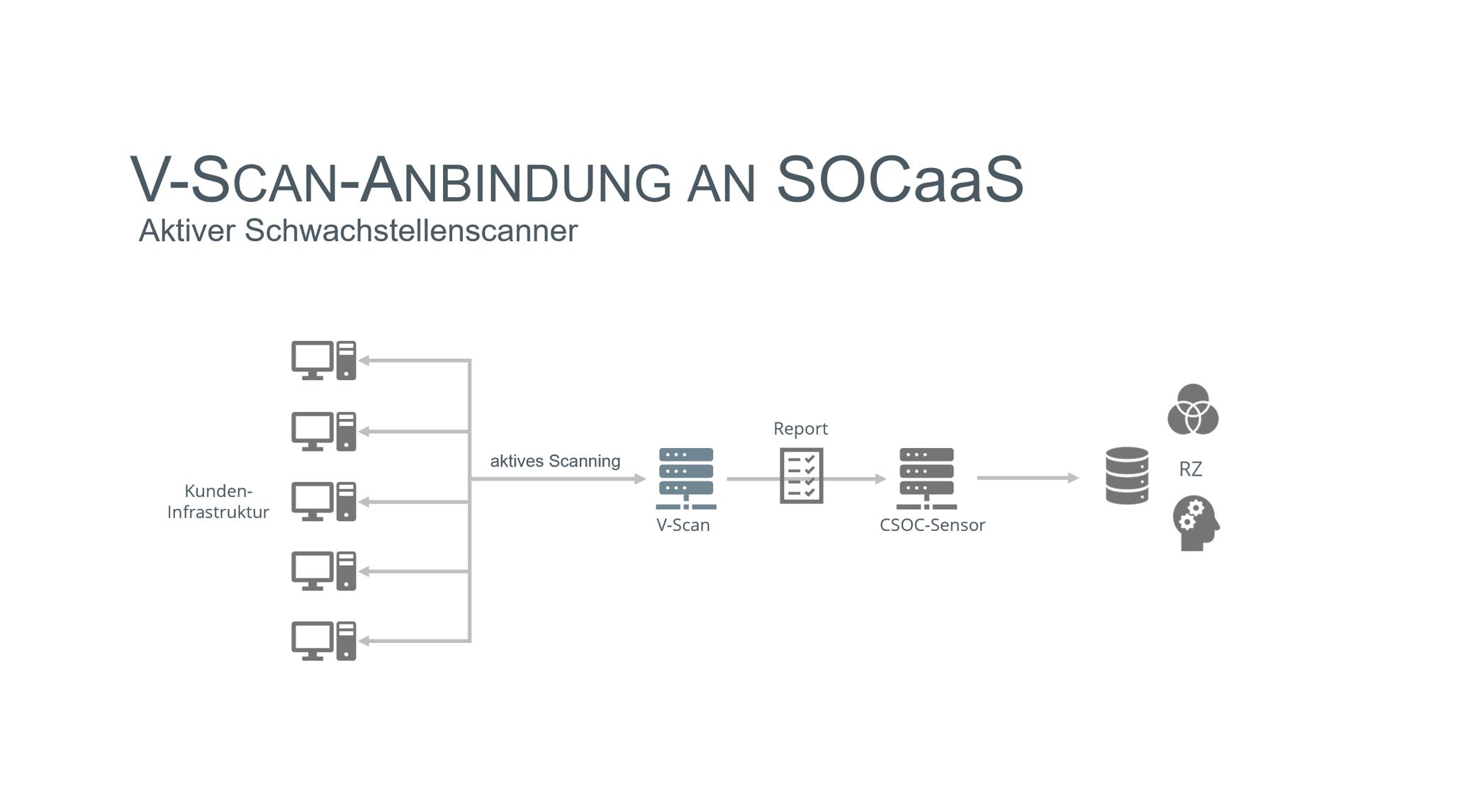 V-Scan Vulnerability Scanner CSOC_